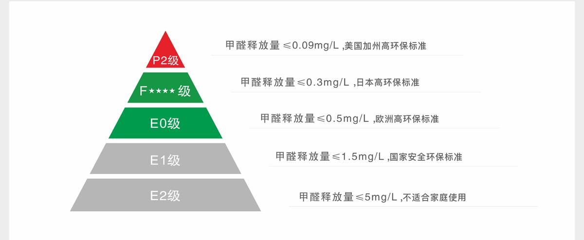 甲醛释放量≤0.3mg/L